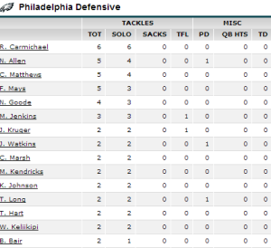 Eagles Preseason Box Score